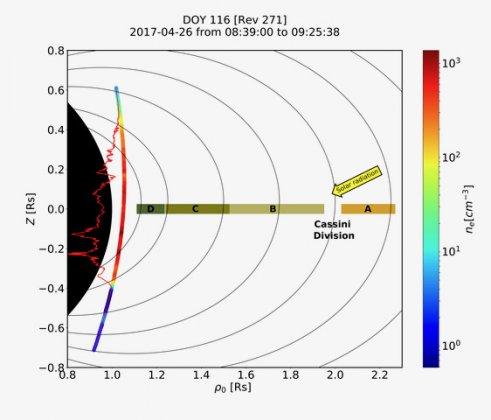 Elektrisk och kemisk koppling mellan Saturnus och dess ringar – svenskt forskningsresultat i Science