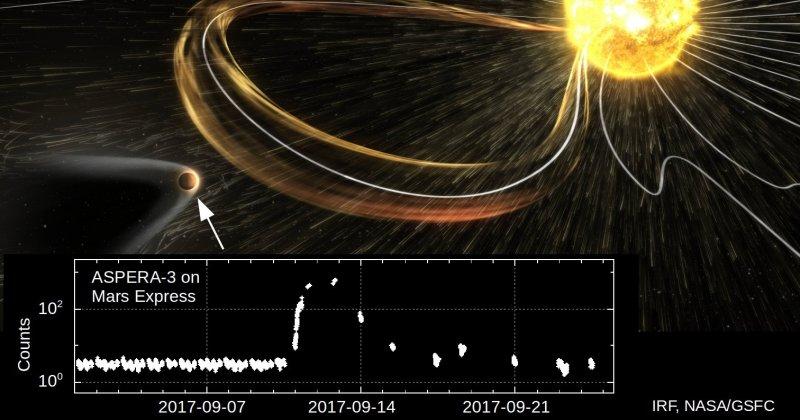 Svenskt instrument visar att solstorm gav effekter på Mars
