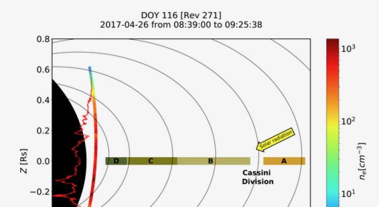 Saturnus (svart) med dess ringar (utifrån och in: A, B, C, D) och banan för rymdfarkosten Cassini (färgat band) mitt igenom gapet mellan innersta D-ringen och Saturnus. Färgskalan anger densiteten på den laddade gasen (Bild: Science)